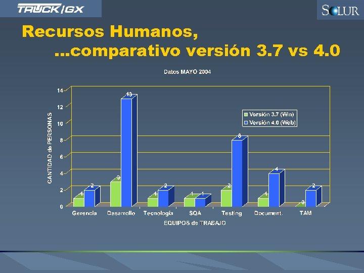 Recursos Humanos, . . . comparativo versión 3. 7 vs 4. 0