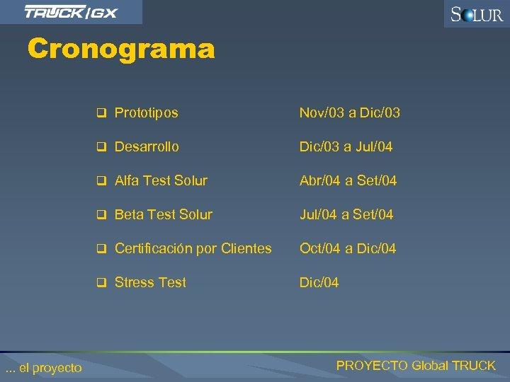 Cronograma q Prototipos Nov/03 a Dic/03 q Desarrollo Dic/03 a Jul/04 q Alfa Test