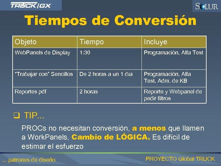 Tiempos de Conversión Objeto Tiempo Incluye Web. Panels de Display 1: 30 Programación, Alfa