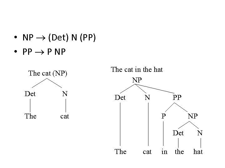 • NP (Det) N (PP) • PP P NP The cat (NP) Det