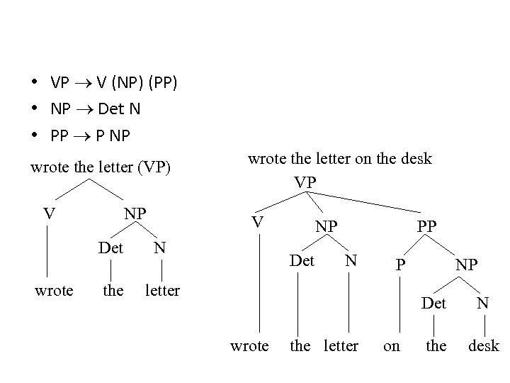 • VP V (NP) (PP) • NP Det N • PP P NP