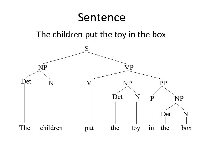 Sentence The children put the toy in the box S NP Det VP N