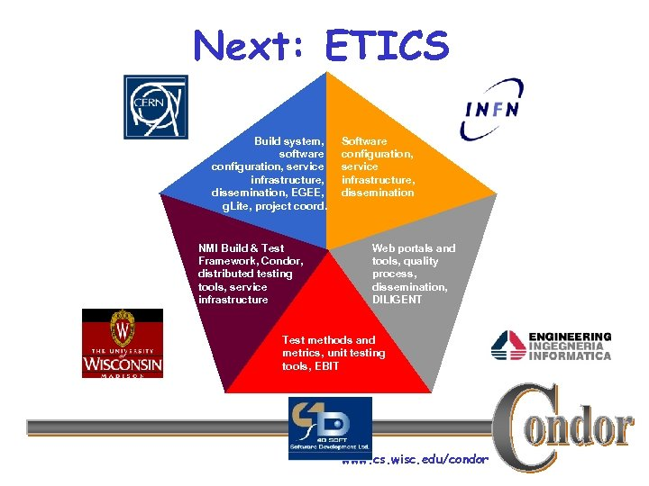 Next: ETICS Build system, software configuration, service infrastructure, dissemination, EGEE, g. Lite, project coord.