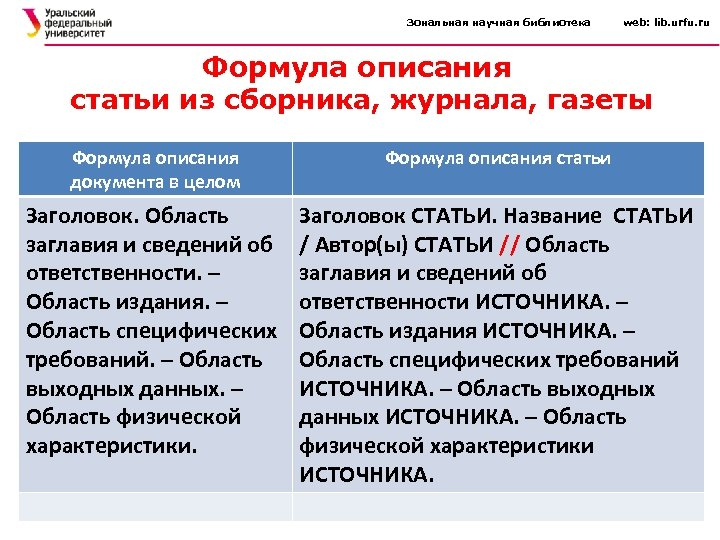 Зональная научная библиотека web: lib. urfu. ru Формула описания статьи из сборника, журнала, газеты