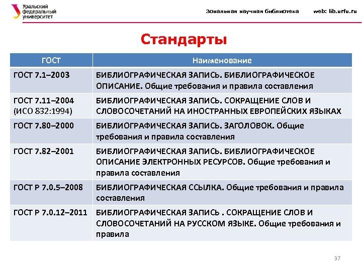 Зональная научная библиотека web: lib. urfu. ru Стандарты ГОСТ Наименование ГОСТ 7. 1– 2003