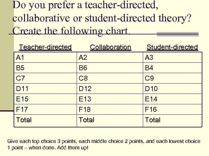 Do you prefer a teacher-directed, collaborative or student-directed theory? Create the following chart. Teacher-directed