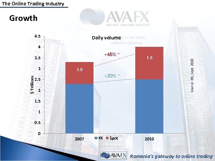The Online Trading Industry Growth 4. 5 Daily volume +48% ~ 3. 5 $