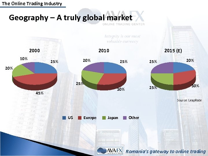 The Online Trading Industry Geography – A truly global market 2000 10% 2010 2015