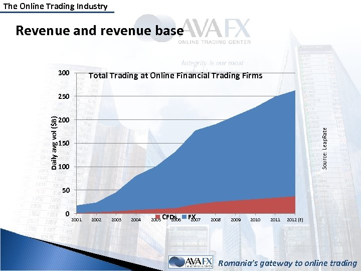 The Online Trading Industry Revenue and revenue base 300 Total Trading at Online Financial