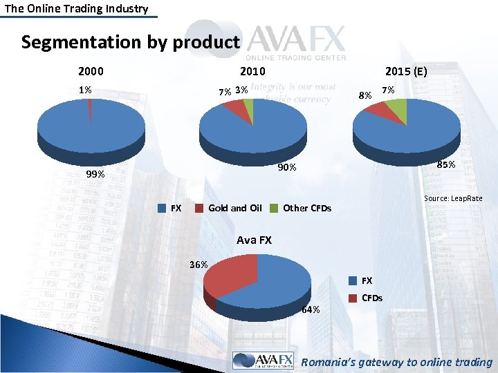 The Online Trading Industry Segmentation by product 2000 2010 1% 2015 (E) 7% 3%