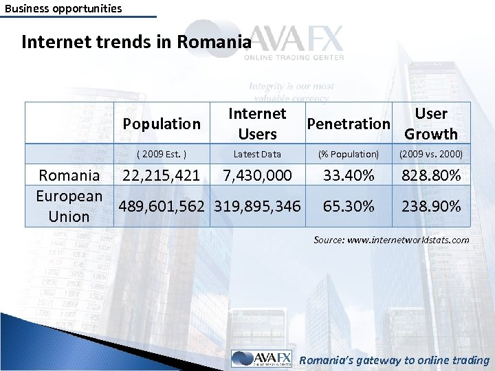 Business opportunities Internet trends in Romania Population Internet Users Penetration User Growth ( 2009