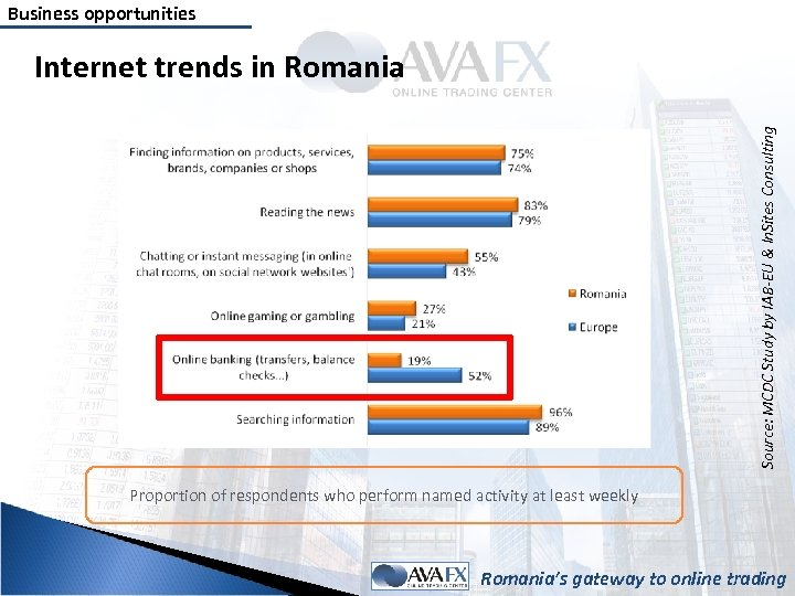 Business opportunities Source: MCDC Study by IAB-EU & In. Sites Consulting Internet trends in
