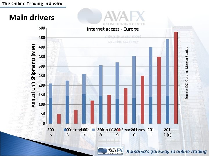The Online Trading Industry Main drivers 500 Internet access - Europe 400 Source: IDC,