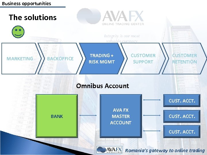 Business opportunities The solutions MARKETING BACKOFFICE TRADING + RISK MGMT CUSTOMER SUPPORT CUSTOMER RETENTION
