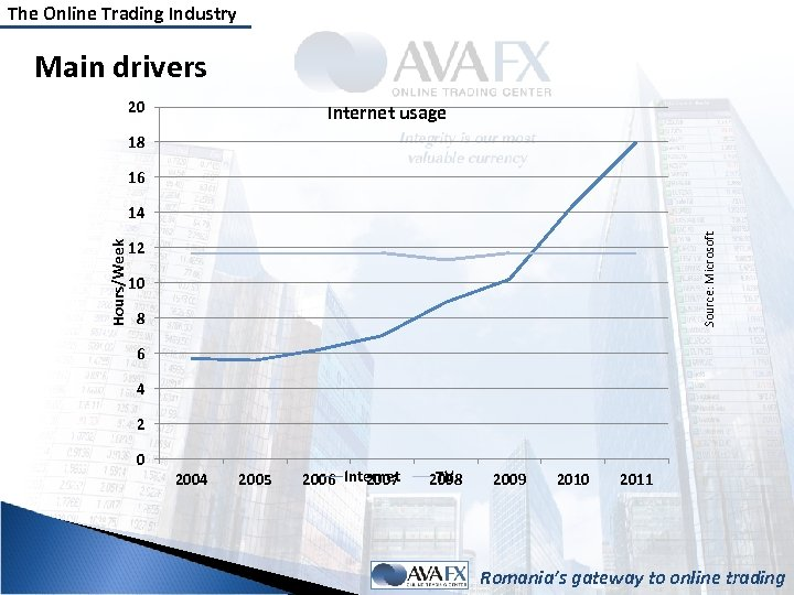 The Online Trading Industry Main drivers 20 Internet usage 18 16 Source: Microsoft Hours/Week