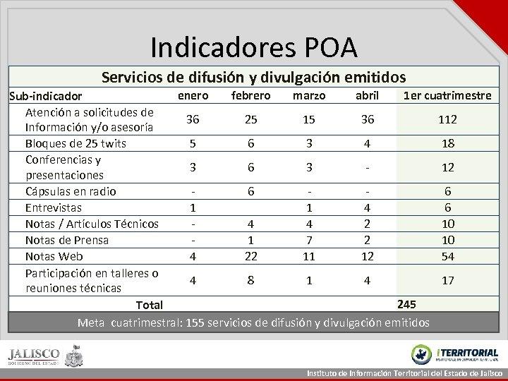 Indicadores POA Servicios de difusión y divulgación emitidos enero febrero marzo abril 1 er