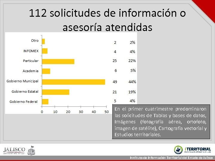 112 solicitudes de información o asesoría atendidas En el primer cuatrimestre predominaron las solicitudes