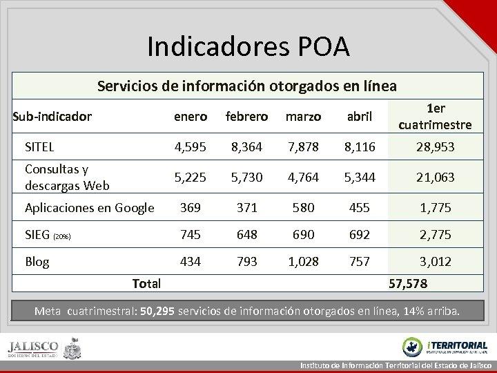 Indicadores POA Servicios de información otorgados en línea enero febrero marzo abril 1 er