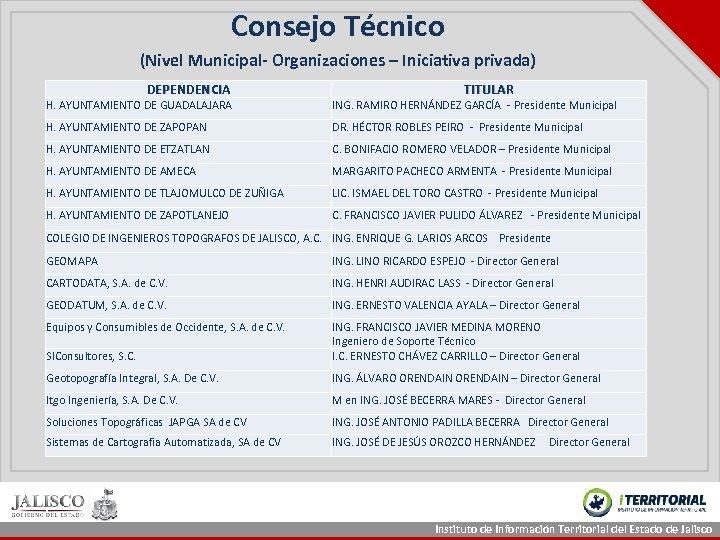 Consejo Técnico (Nivel Municipal- Organizaciones – Iniciativa privada) DEPENDENCIA TITULAR H. AYUNTAMIENTO DE GUADALAJARA