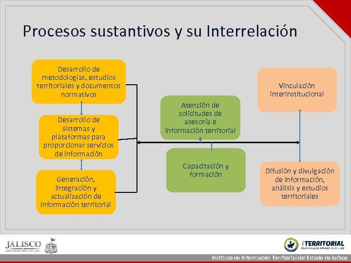 Procesos sustantivos y su Interrelación Desarrollo de metodologías, estudios territoriales y documentos normativos Desarrollo