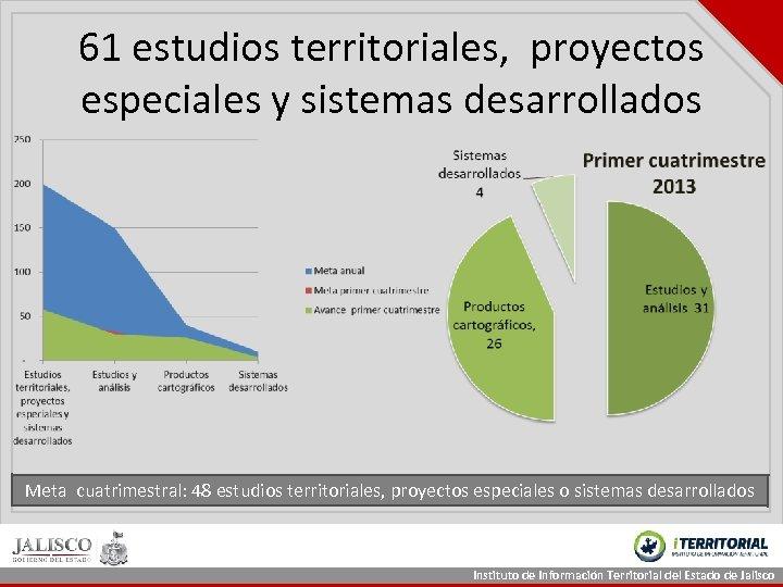 61 estudios territoriales, proyectos especiales y sistemas desarrollados Meta cuatrimestral: 48 estudios territoriales, proyectos
