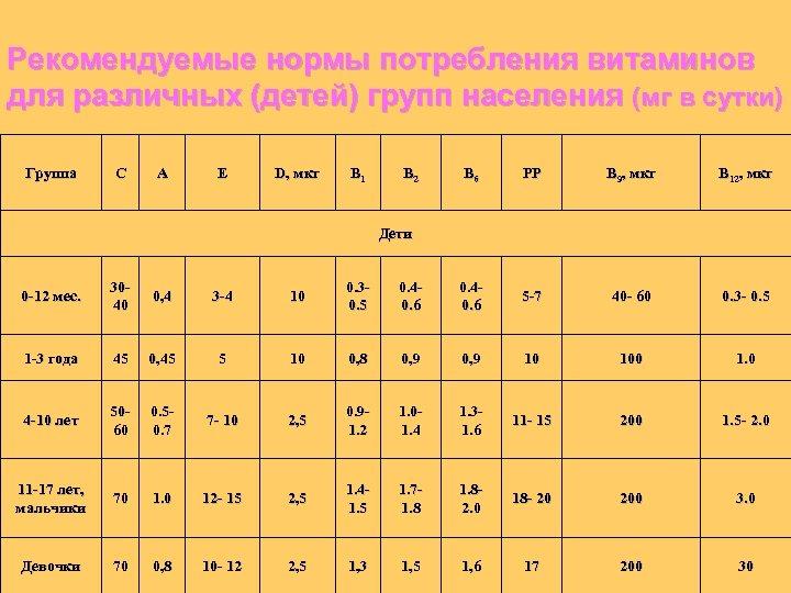 Рекомендуемые нормы потребления витаминов для различных (детей) групп населения (мг в сутки) Группа С
