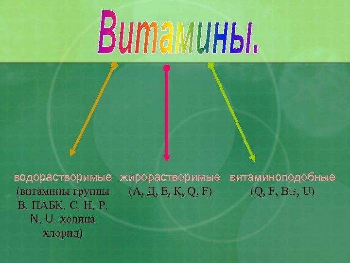 водорастворимые жирорастворимые витаминоподобные (витамины группы (А, Д, Е, К, Q, F) (Q, F, B