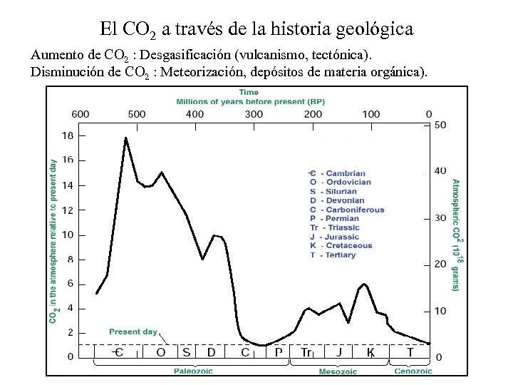 El CO 2 a través de la historia geológica Aumento de CO 2 :