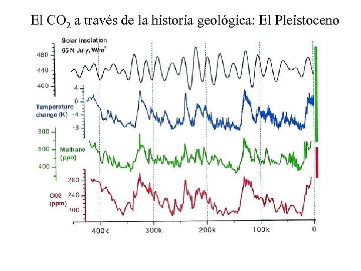 El CO 2 a través de la historia geológica: El Pleistoceno
