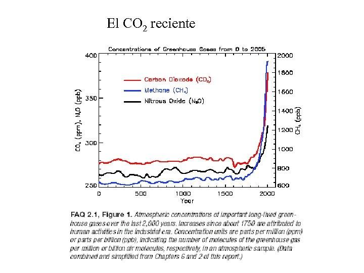 El CO 2 reciente