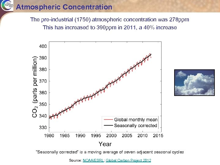 Atmospheric Concentration The pre-industrial (1750) atmospheric concentration was 278 ppm This has increased to