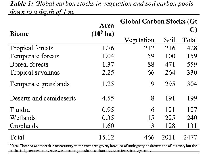 Table 1: Global carbon stocks in vegetation and soil carbon pools down to a