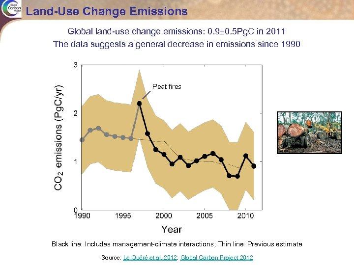 Land-Use Change Emissions Global land-use change emissions: 0. 9± 0. 5 Pg. C in