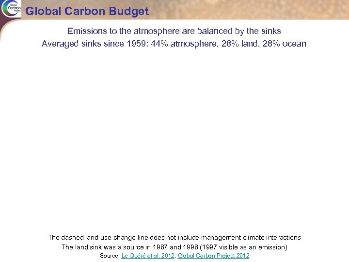 Global Carbon Budget Emissions to the atmosphere are balanced by the sinks Averaged sinks