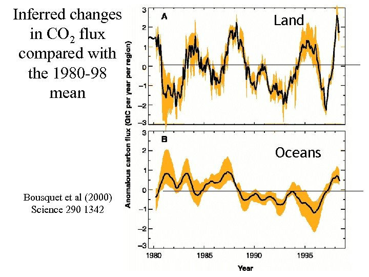 Inferred changes in CO 2 flux compared with the 1980 -98 mean Land Oceans