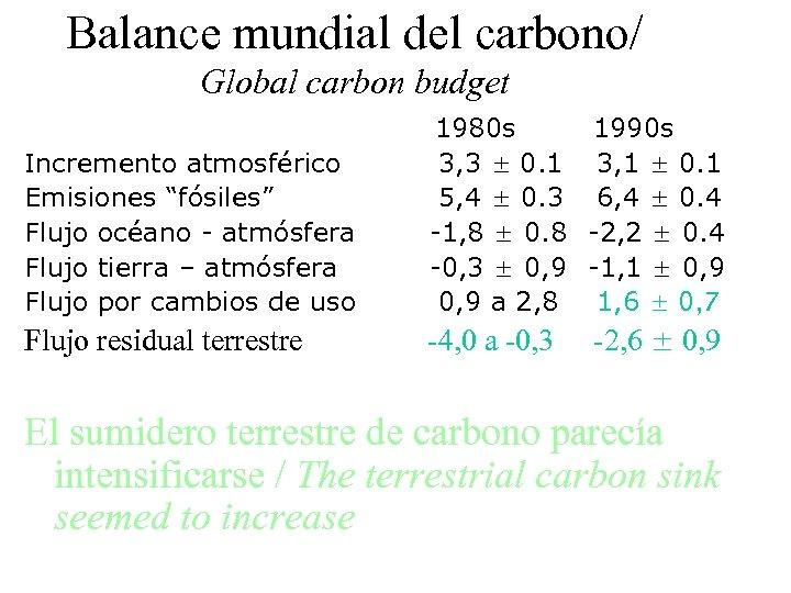 """Balance mundial del carbono/ Global carbon budget Incremento atmosférico Emisiones """"fósiles"""" Flujo océano -"""