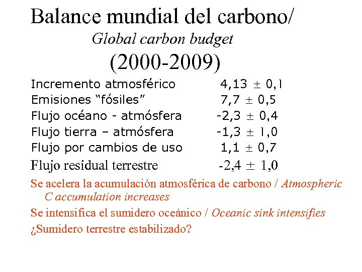 """Balance mundial del carbono/ Global carbon budget (2000 -2009) Incremento atmosférico Emisiones """"fósiles"""" Flujo"""