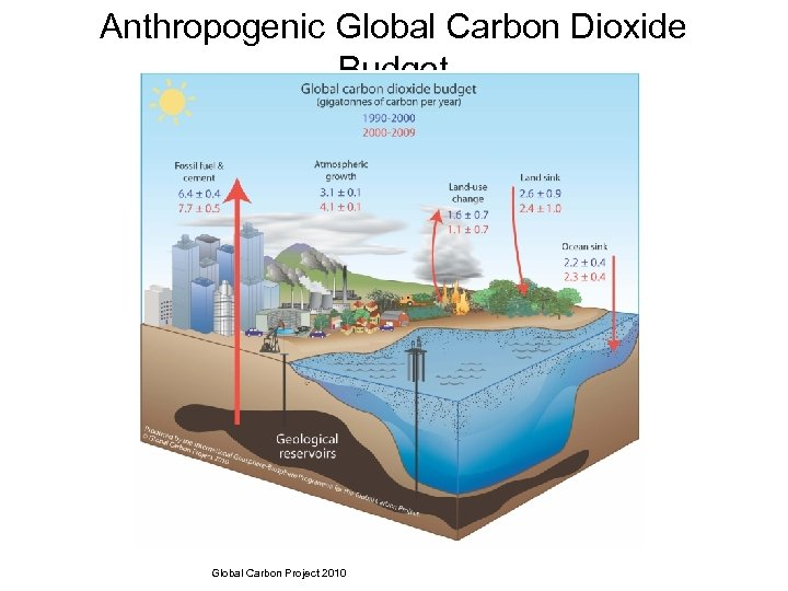 Anthropogenic Global Carbon Dioxide Budget Global Carbon Project 2010