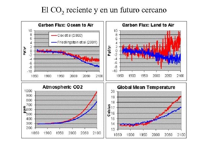 El CO 2 reciente y en un futuro cercano