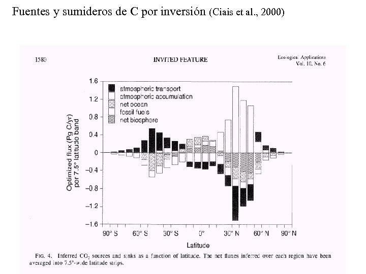 Fuentes y sumideros de C por inversión (Ciais et al. , 2000)