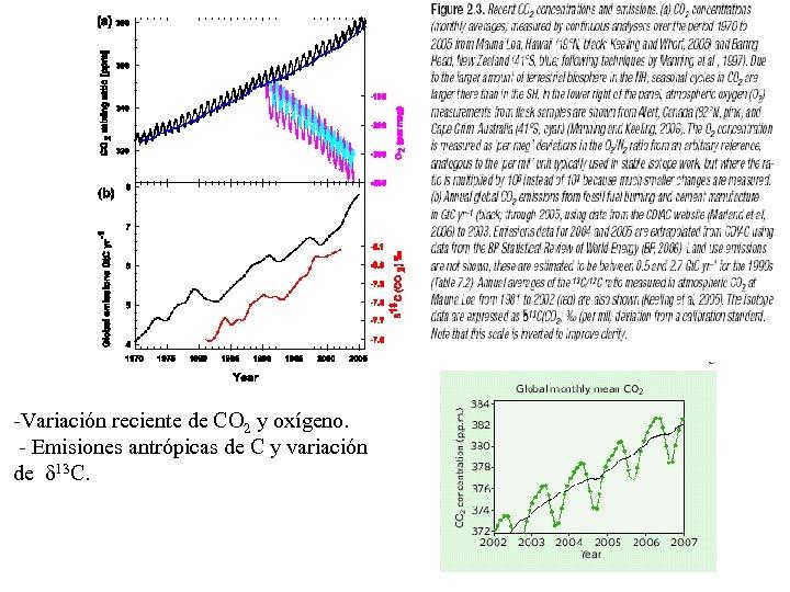-Variación reciente de CO 2 y oxígeno. - Emisiones antrópicas de C y variación