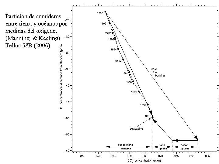 Partición de sumideros entre tierra y océanos por medidas del oxígeno. (Manning & Keeling)