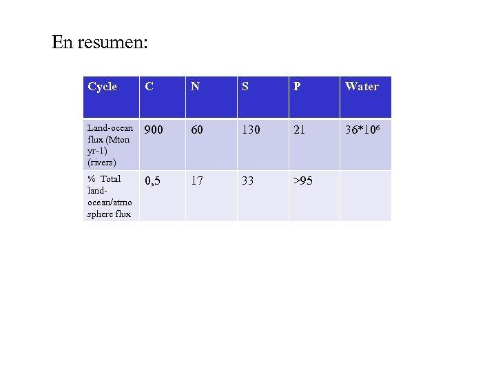 En resumen: Cycle C N S P Water Land-ocean flux (Mton yr-1) (rivers) 900