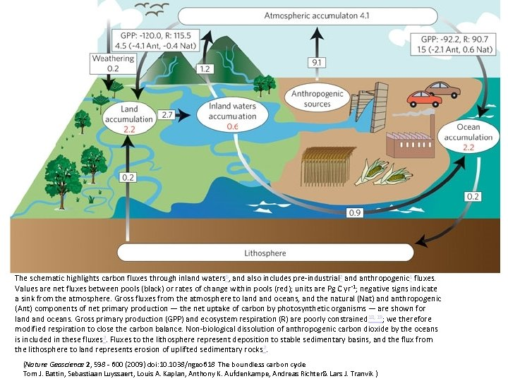 The schematic highlights carbon fluxes through inland waters 5, and also includes pre-industrial 2