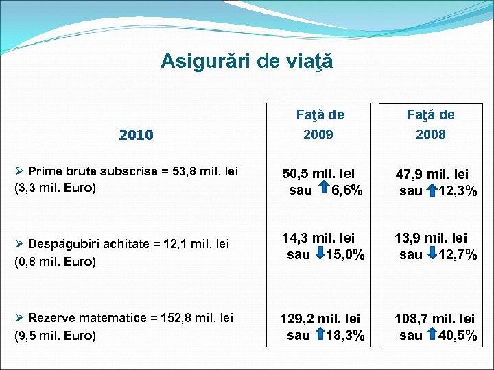 Asigurări de viaţă 2010 Ø Prime brute subscrise = 53, 8 mil. lei (3,