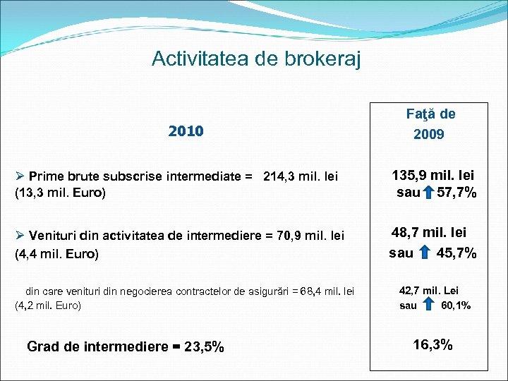 Activitatea de brokeraj 2010 Faţă de 2009 Ø Prime brute subscrise intermediate = 214,