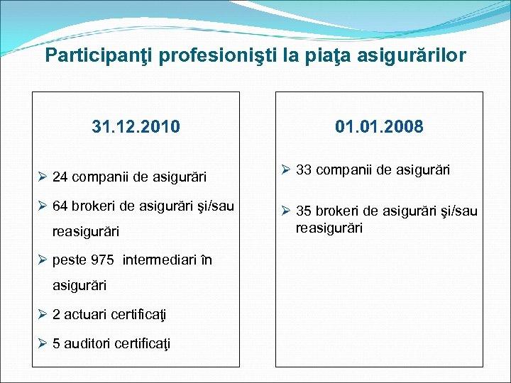Participanţi profesionişti la piaţa asigurărilor 31. 12. 2010 01. 2008 Ø 24 companii de
