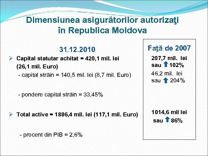 Dimensiunea asigurătorilor autorizaţi în Republica Moldova 31. 12. 2010 Ø Capital statutar achitat =