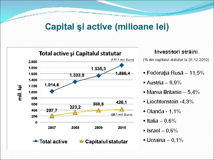 Capital şi active (milioane lei) Investitori străini (117, 1 mil. Euro) (% din capitalul