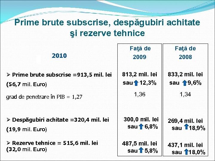 Prime brute subscrise, despăgubiri achitate şi rezerve tehnice 2010 Ø Prime brute subscrise =913,